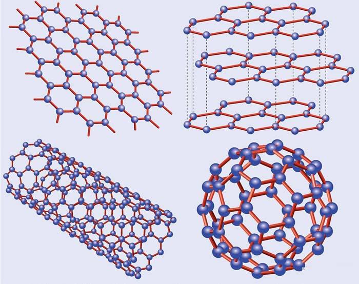 Carbon nanomaterial